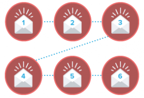 What Kind of Email Sequence Will Get You the Best Results?
